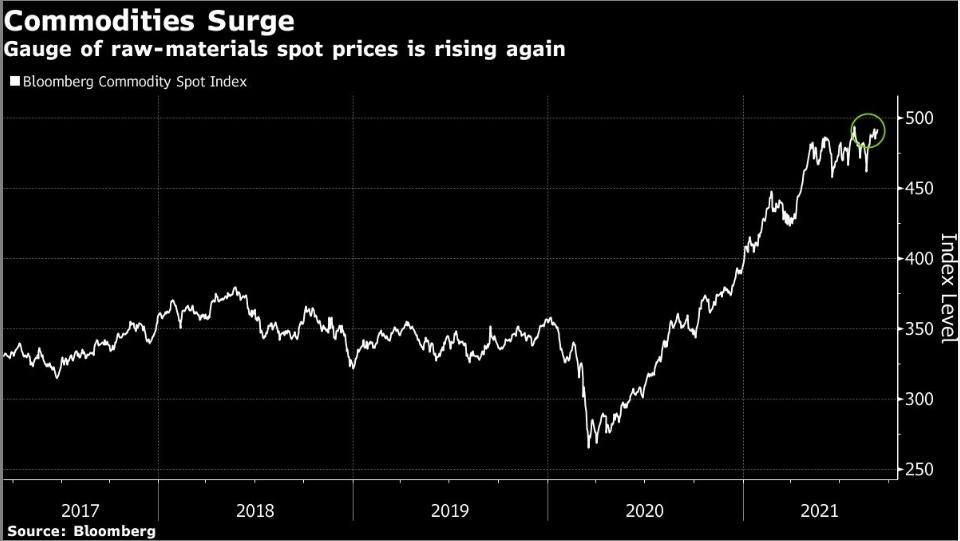 Commodity Spot Index