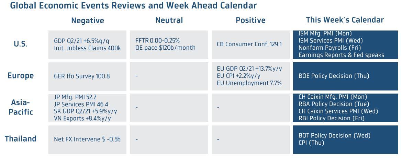 Week ahead carlendar